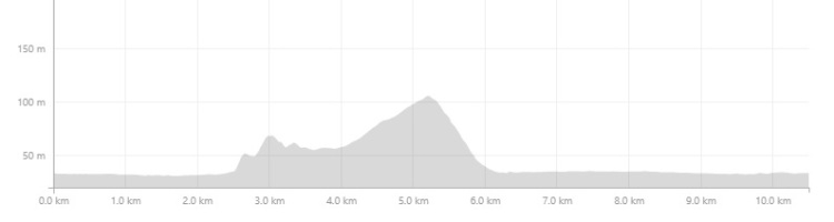 henley trail run elevation